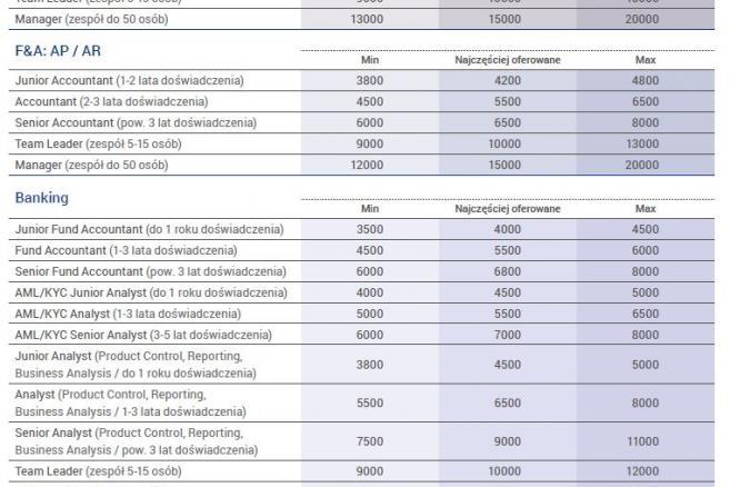 Miesięczne wynagrodzenie brutto (w PLN) w centrach BPO, SSC, IT, R&D dla osób znających język angielski w Krakowie. Dane za I kw. 2017 r. Źródło: Randstad i ABSL