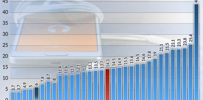 Usługi telefonii komorkowej (graf. obserwator finansowy)