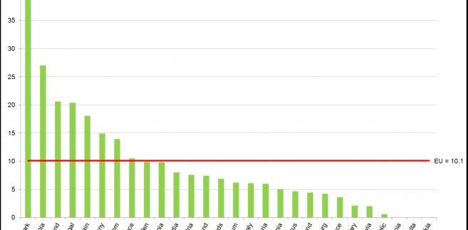 Udział energii wiatrowej w całkowitej produkcji energii w UE (Eurostat)