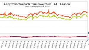 gaz_zapasy_2 czytanie_term