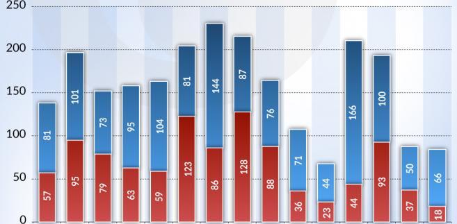 Dług prywatnego sektora niefianansowego (graf. Obserwator Finansowy)