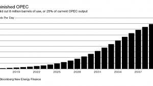 Spadek zużycia ropy naftowej przez branżę motoryzacyjną (w mln baryłek)