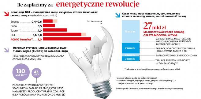 Ile zaplacimy za energetyczne rewolucje