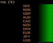 Zmiany wartości walut G-10 do CHF w ubiegłym tygodniu. Źródło: Bloomberg