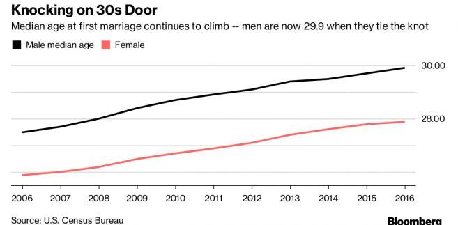 Średni wiek zawarcia małżeństwa w USA