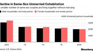 Spadająca liczba par tej samej płci żyjących bez zawarcia małżeństwa