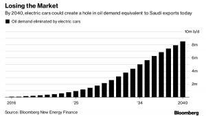 Spadek popytu na ropę naftową