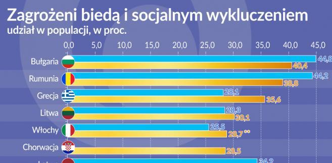 Zagrozeni biedą (graf. Obswrwator Finansowy)