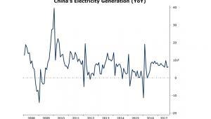 Produkcja energii w Chinach od 2008 roku (rok do roku)