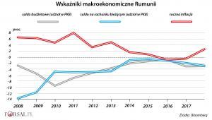 Wskaźniki makro Rumunii