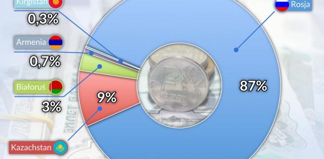 Procentowy udział krajów członkowskich w PKB EUG (graf. Obserwator Finansowy)