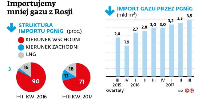 Import gazu