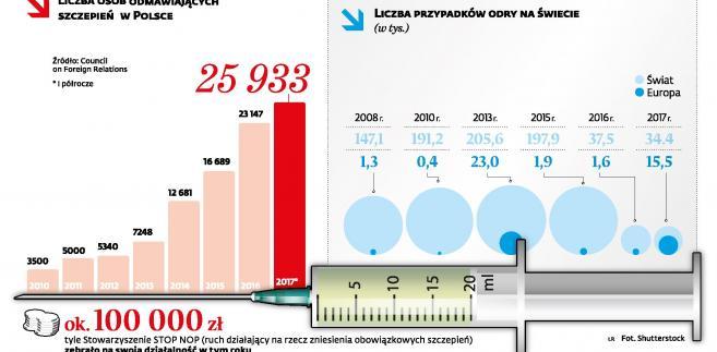 Liczba osób odmawiających szczepień w Polsce