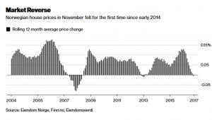Ceny mieszkań w Norwegii (12-letnia średnia krocząca)