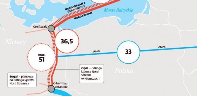 Przepustowość gazociągów Gazpromu
