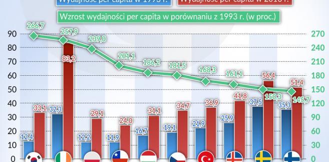 Produktywność - OECD (graf. Obserwator Finansowy)