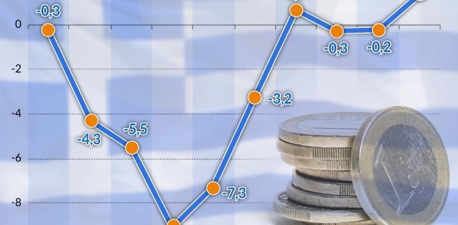 PKB Grecji (graf. Obserwator Finansowy)