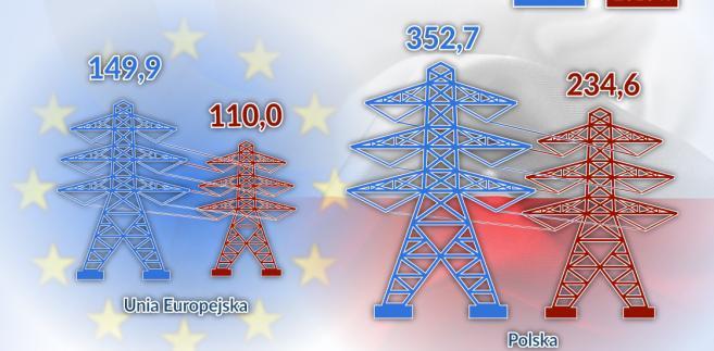 Energia a PKB (graf. Obserwator Finansowy)