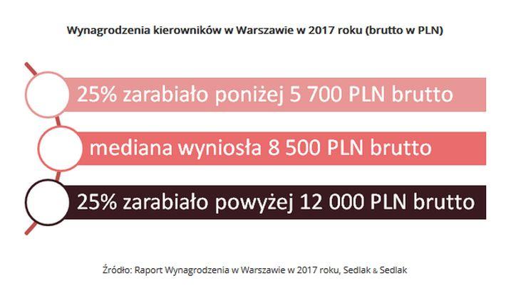 Wynagrodzenia brutto kierowników w Warszawie w 2017 r.