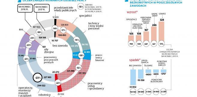 Bezrobocie w Polsce - popyt na robotników