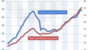 ESW liczba pracujących i stopa zatrudnienia (graf. Obserwator Finansowy)