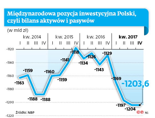 Międzynarodowa pozycja inwestycyjna Polski, czyli bilans aktywów i pasywów