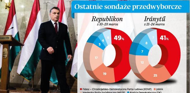 Węgry - Ostatnie sondaże przedwyborcze