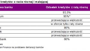 Popularność kredytów o racie równej i malejącej