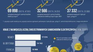 Liczba rejestracji samochodów elektrycznych w Europie systematycznie rośnie Źródło: ORPA.pl