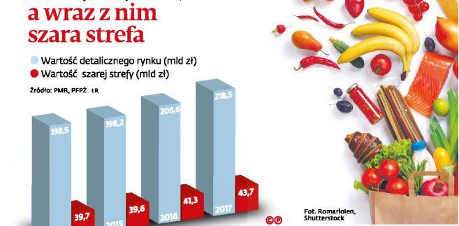 Rośnie rynek żywnosci a wraz z nim szara strefa