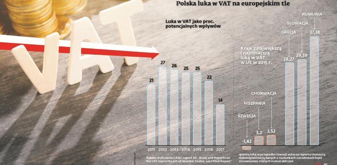 Polska luka VAT na tle Europy