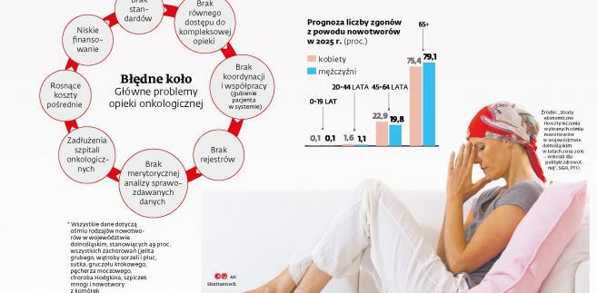 Główne problemy opieki onkologicznej