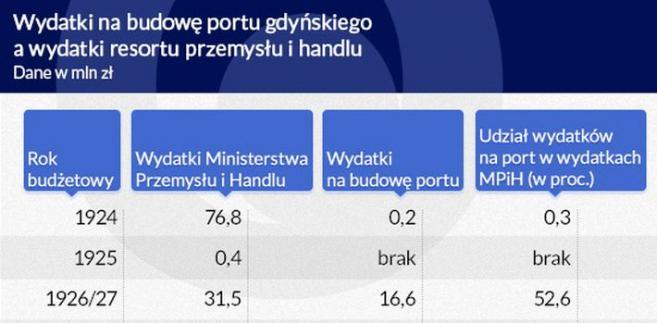 Gdynia - Wydatki na budowę portu (graf. Obserwator Finansowy)