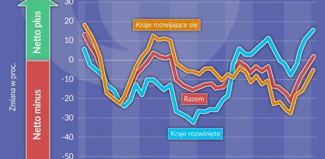 Obligacje rządów prognoza Fitch (graf. Obserwator Finansowy)