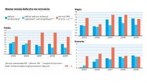Polska, Węgry, Rumunia - deficyt i PKB