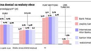 Ile można dostać za waluty obce