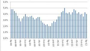 lnflacja rok do roku w okresie 07.2008-07.2012