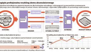 Recykling akumulatorów