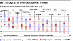 Skąd wzrosty i spadki zysku w bankach w III kwartale