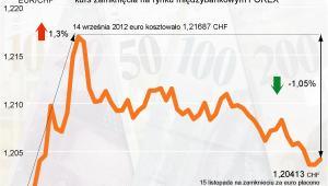 Kurs EURCHF od września do listopada 2012 r.