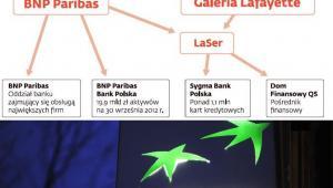 Struktura BNP Paribas