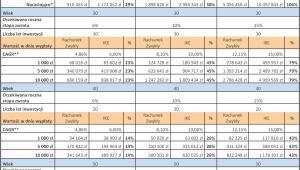 Porównanie zysków możliwych do osiągnięcia na maklerskim IKE i na zwykłym rachunku