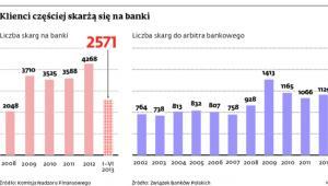 Klienci częściej skarżą się na banki