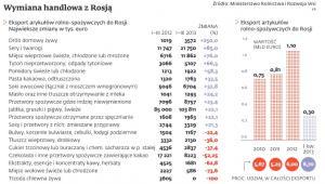 Wymiana handlowa z Rosją