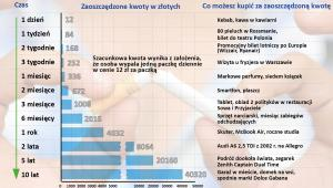 Ile zaoszczędzisz z upływem czasu po rzuceniu palenia