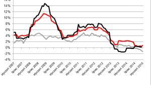 Ceny związane z użytkowaniem nieruchomości na tle inflacji