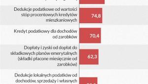 Największe ulgi w budżecie federalnym (Infografika: Darek Gąszczyk)