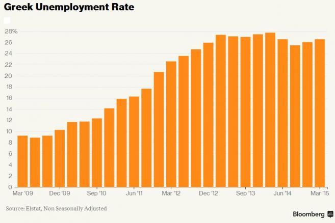 Greckie bezrobocie
