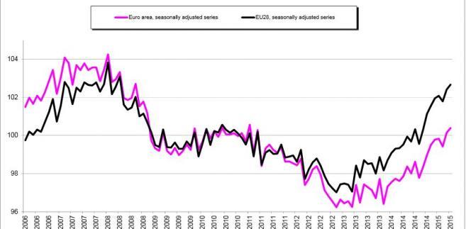 Synamika sprzedaży detalicznej w maju 2015 - źródło: Eurostat