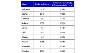 Wnioski o dopłaty w ramach programu Mieszkanie dla Młodych w wybranych miastach wojewódzkich w okresie I 2014 r. - VI 2015 r.